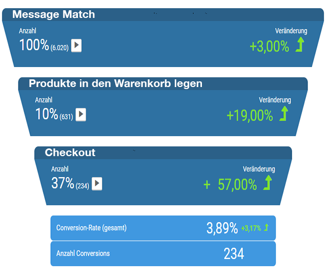 Conversion Funnel, A/B Testing, Checkout, Message match, Produkte in Warenkorb legen, Nutzerverhalten, Analyse